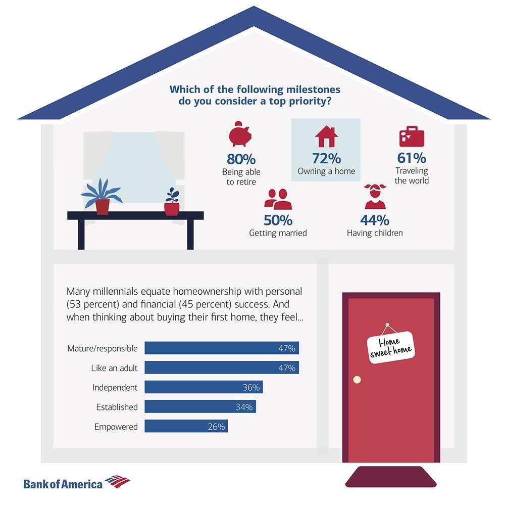 Chart asset: Bank of America house buying priorities
