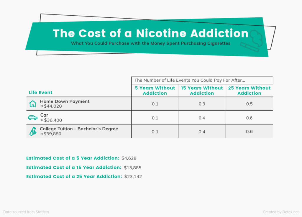 Nicotine addiction 181210 Konish EC