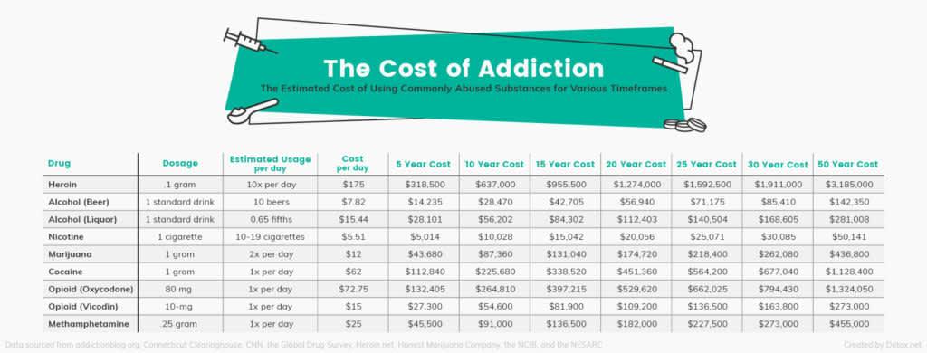 Addiction costs 181210 Konish EC