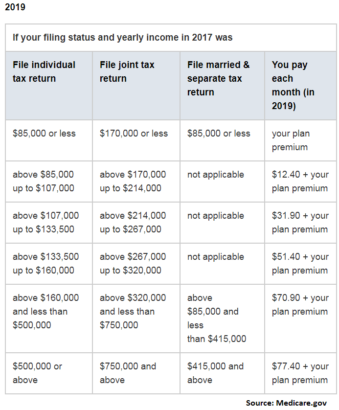 Medicare Part D premiums 2019