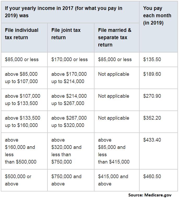 Medicare Part B premium 2019