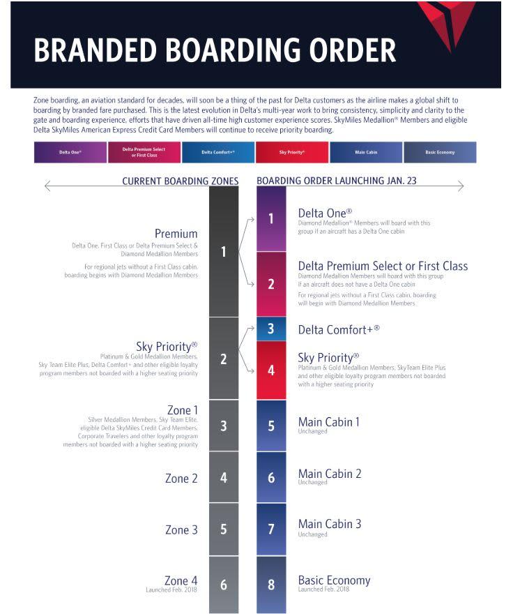 Branded boarding order chart