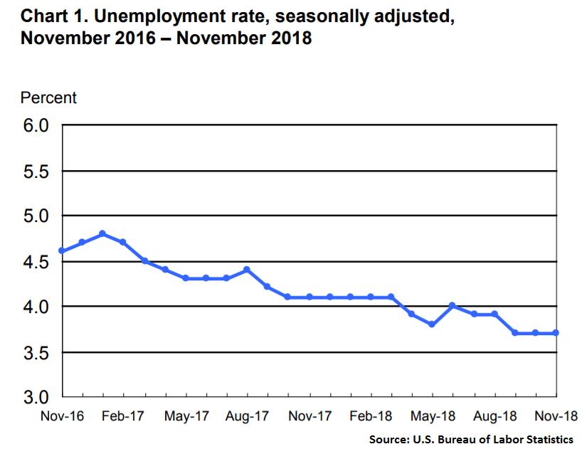 BLS unemployment data