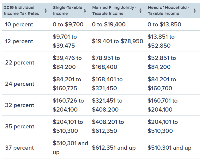 IRS 2019 income tax brackets