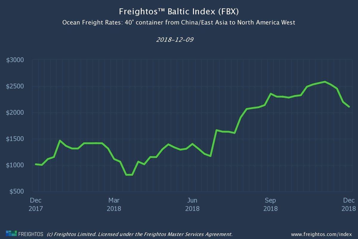 china us shipping price CHART 181214