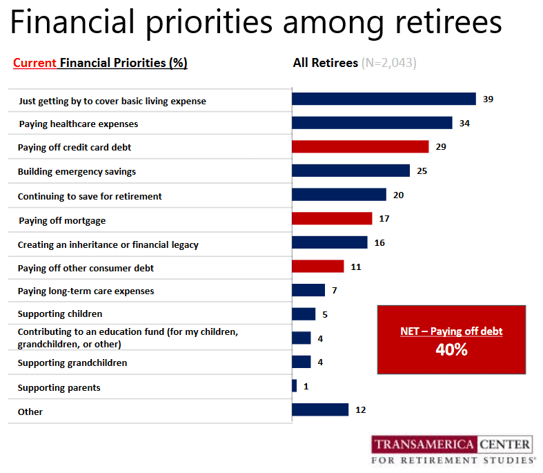 Retiree financial priorities GRANT