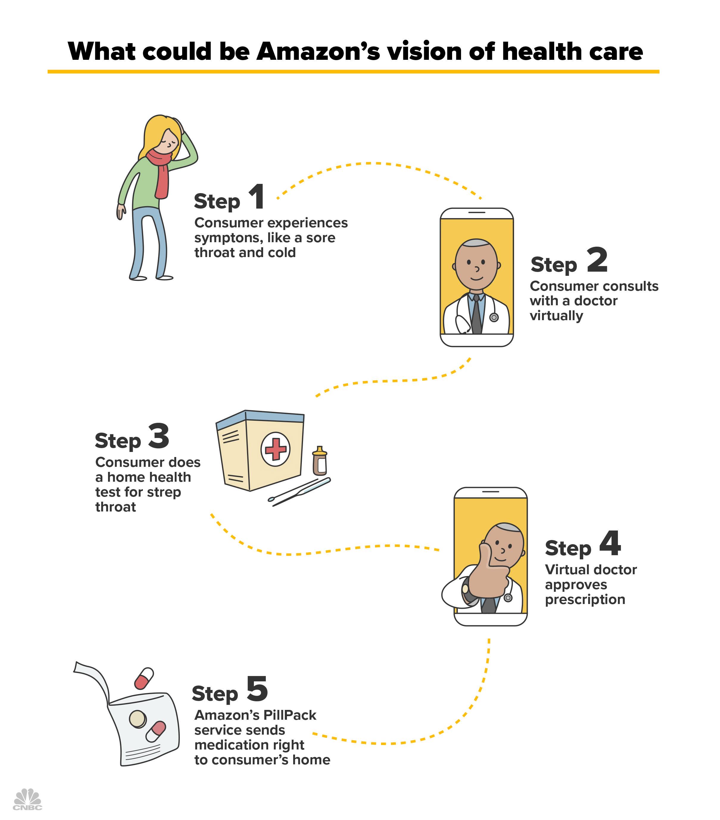 amazon health vision