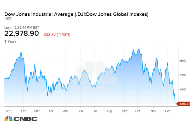 DJIA Downturn