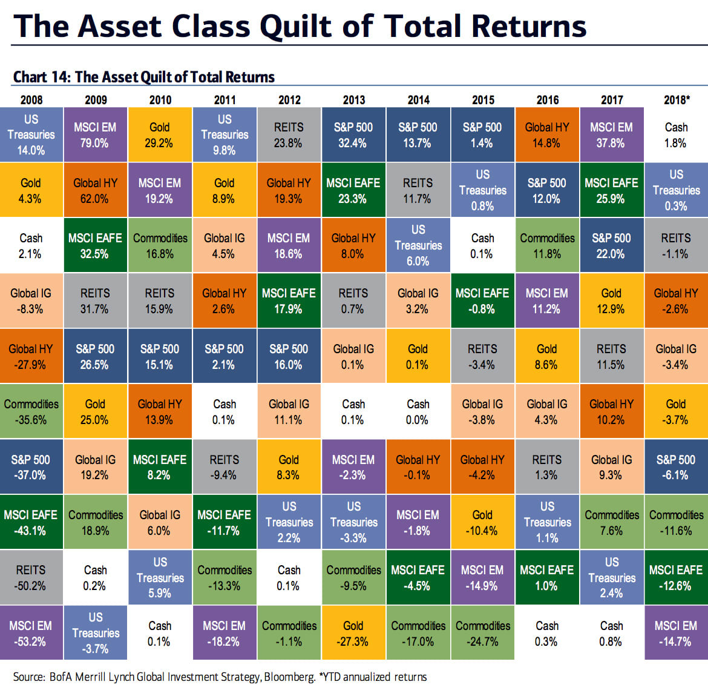Asset Class graphic 181221