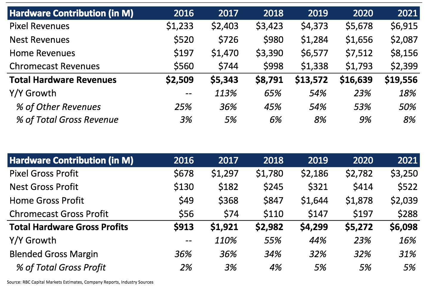 RBC hardware estimates