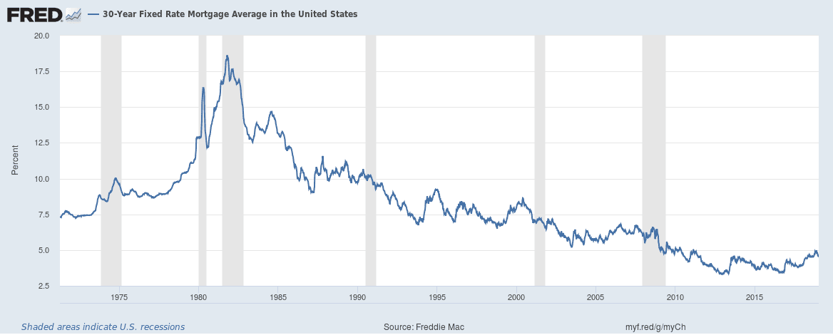 FRED 30 year mortgage rate