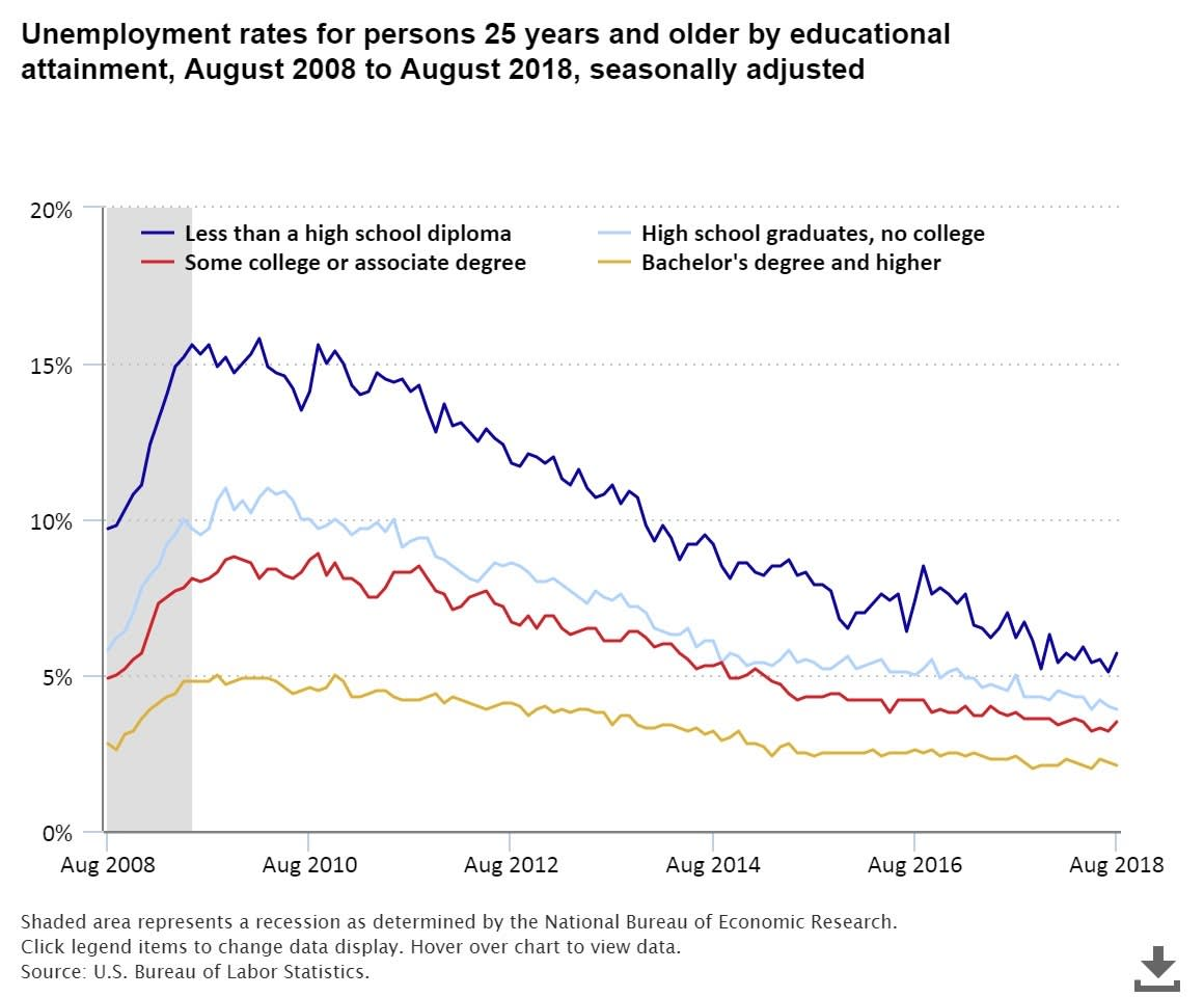 ONE TIME USE HANDOUT: BLS unemployment chart
