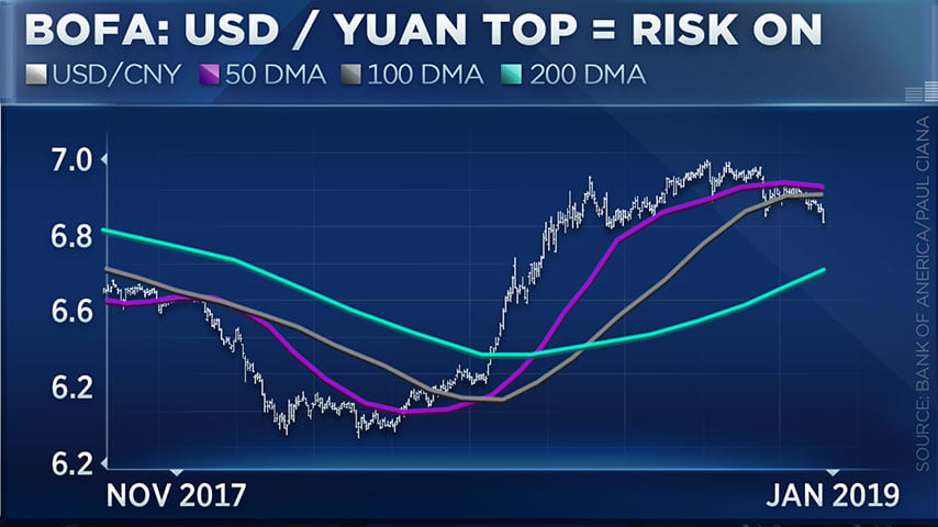 Currency chart points to bullish activity in stocks, oil