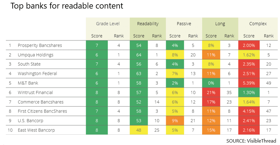 Bank readability2