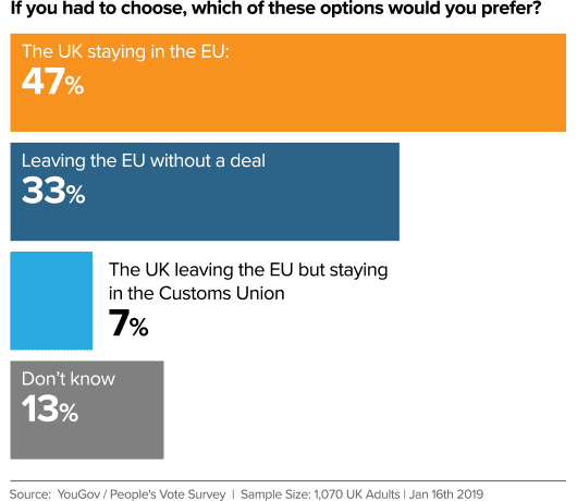 YouGov Brexit Poll Jan 16th