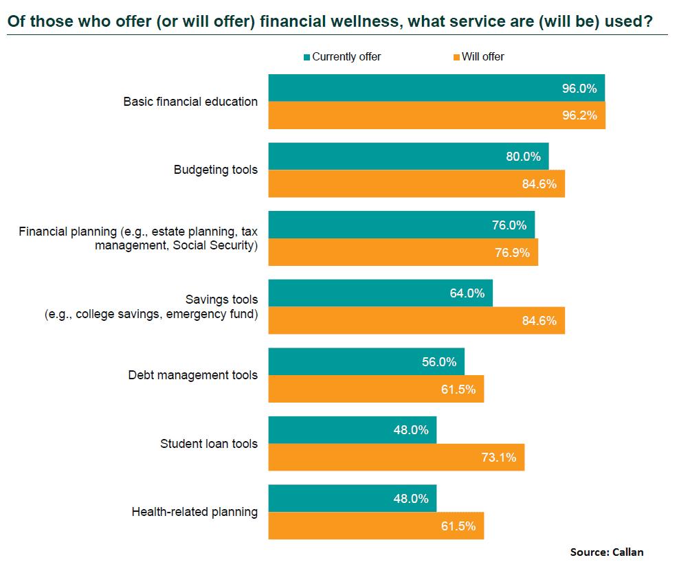 Callan Financial Wellness