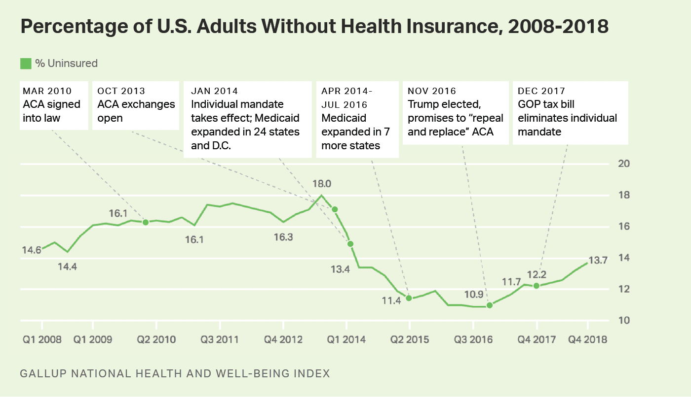 uninsured on the rise chart