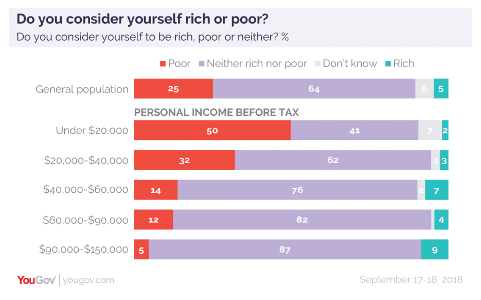 How much money Americans think you need to make to be 'rich'