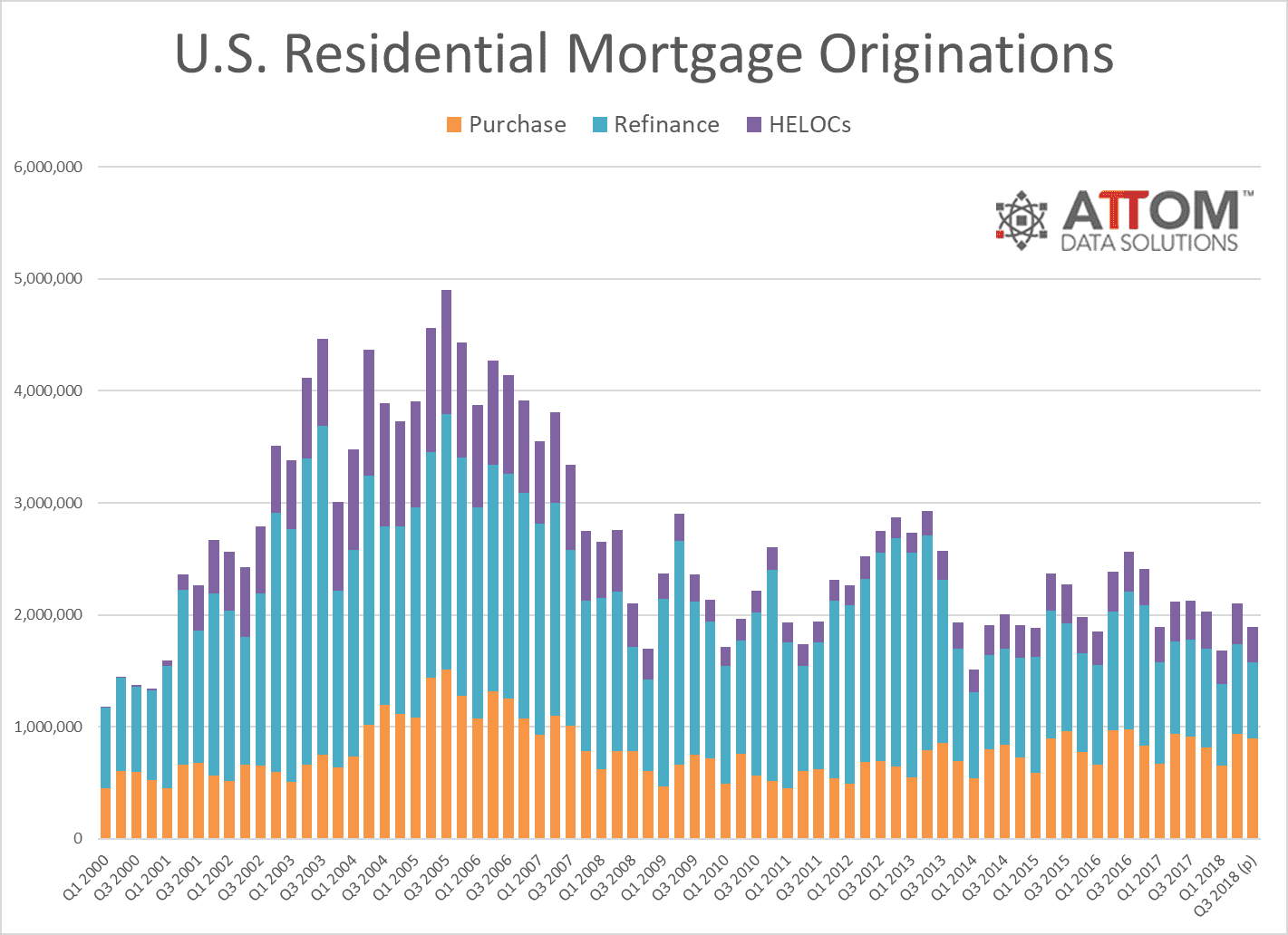 Mortgage origination chart
