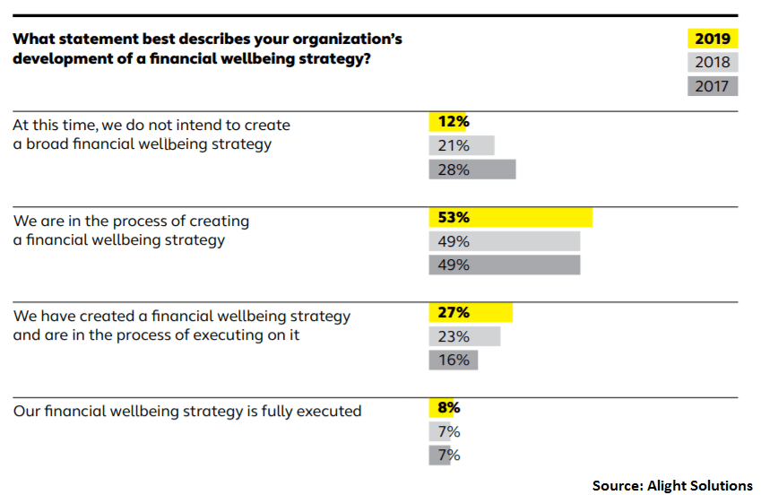 Financial Wellbeing Alight chart