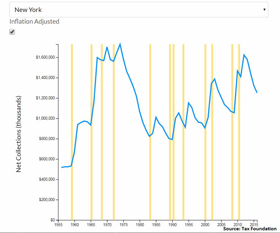 Cigarette tax revenue in NY