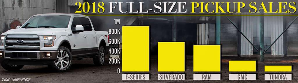 CNBC: Pickup sales
