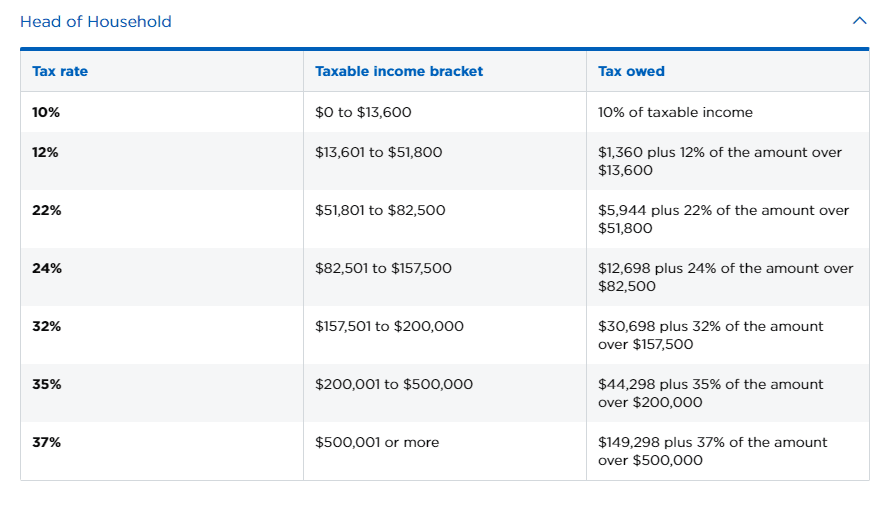 Handout: nerdwallet tax bracket head of household