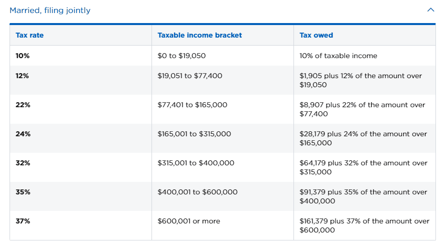Handout: nerdwallet tax bracket married jointly
