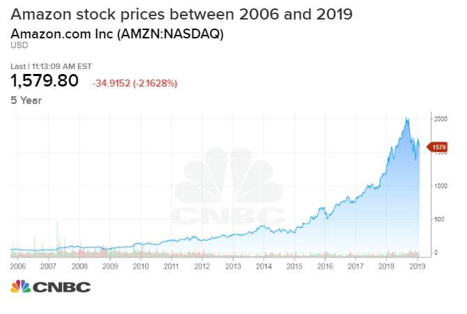 Chart asset: Amazon stock prices 020819