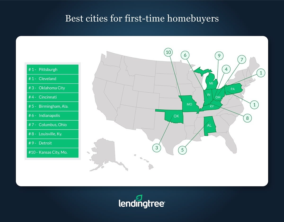 Chart asset: LendingTree best places for first time homebuyers
