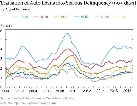 new york fed serious auto delinquencies obrien