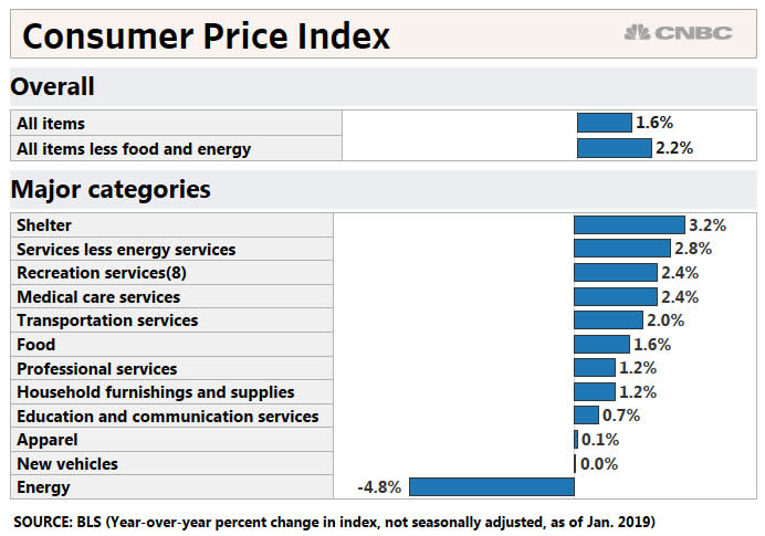 H/O: Consumer Price Index chart