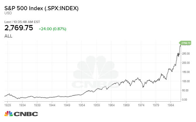 CNBC: SP Chart