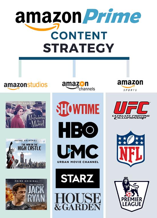 amazon content chart