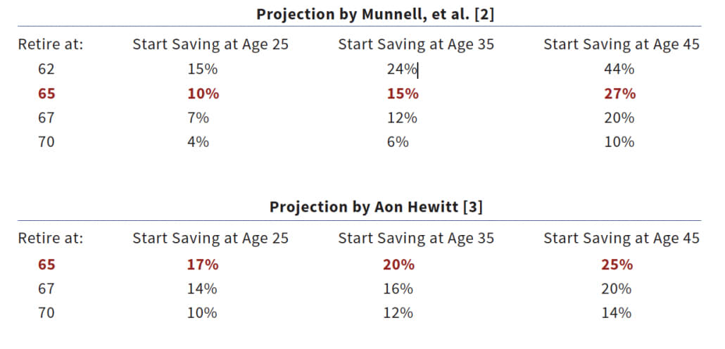 stanford center retirement projections