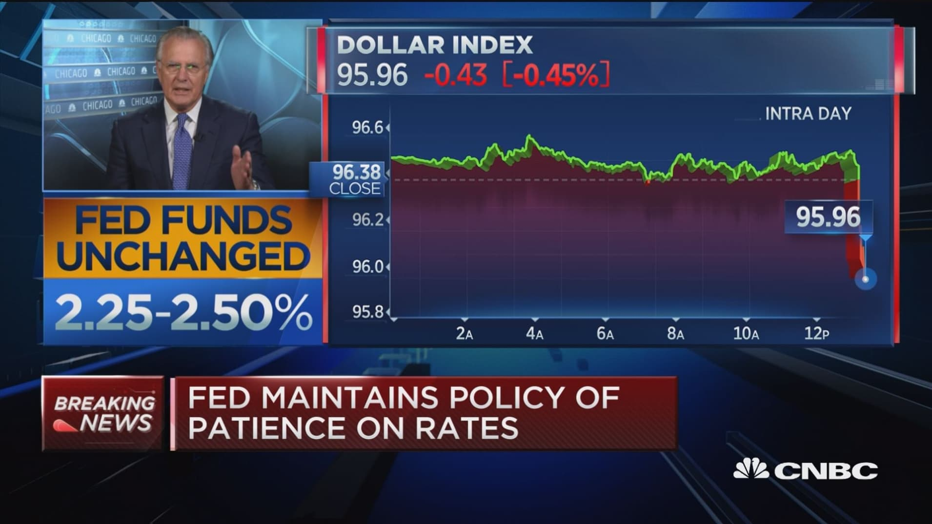 Fed's commitment to leave rates unchanged for 2019 is radical statement: Former Dallas Fed president