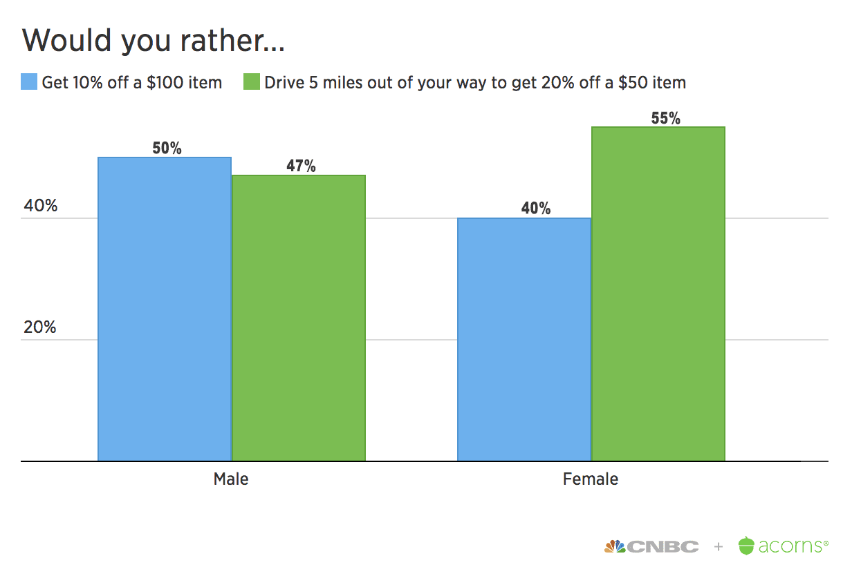 IIY Would you rather gender
