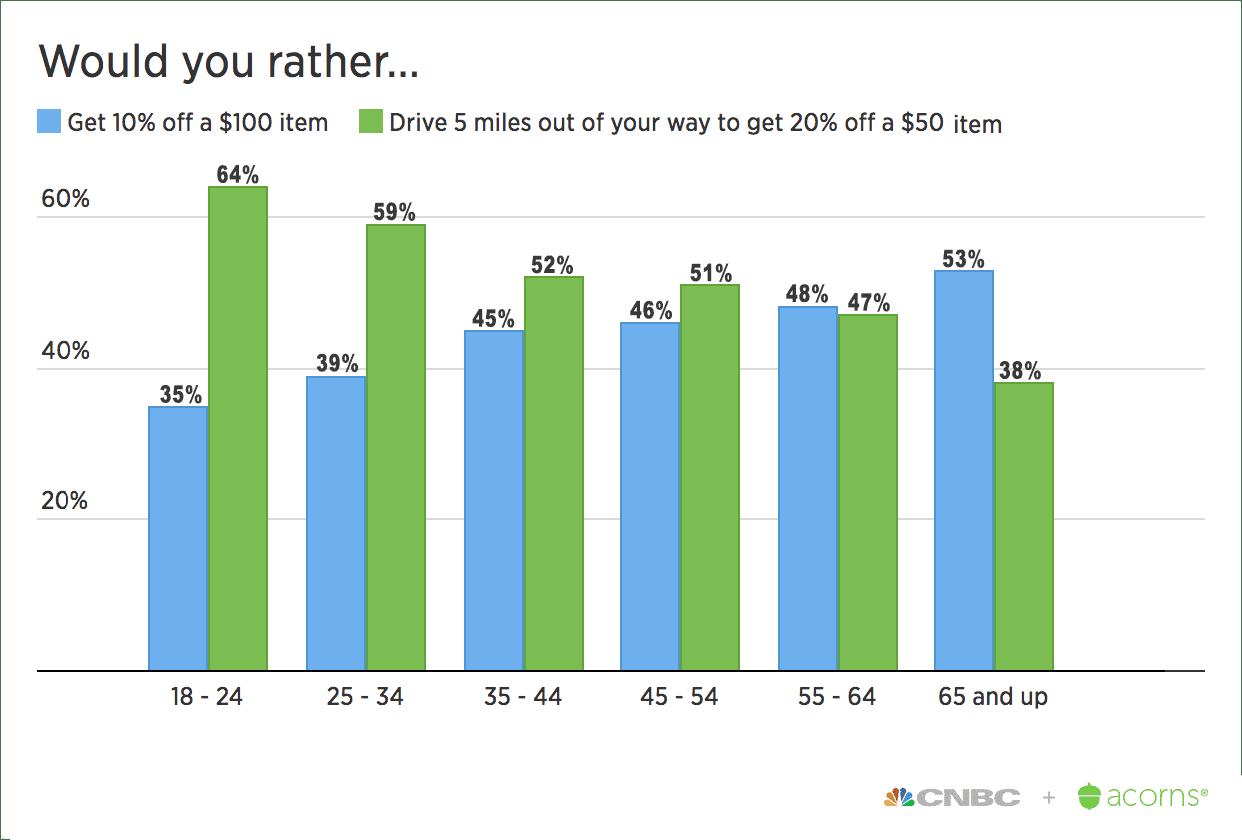IIY Would you rather age