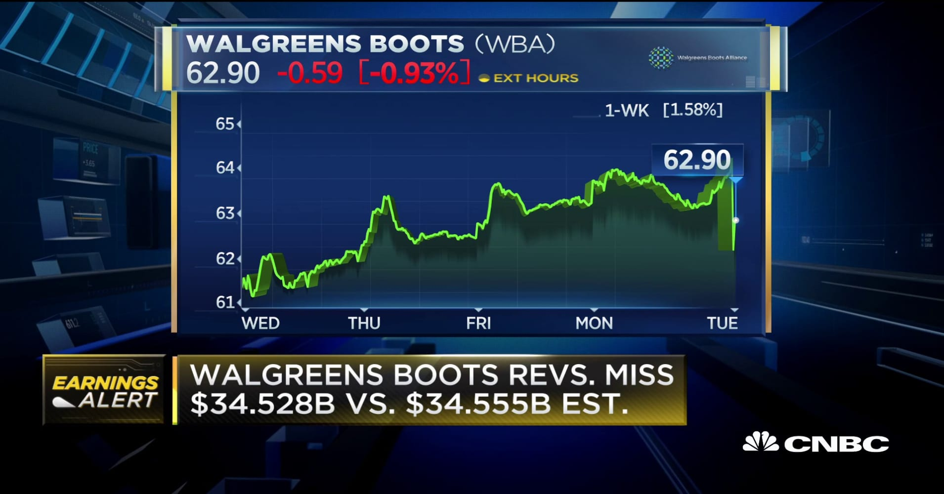 Walgreens Boots reports EPS miss by $0.08
