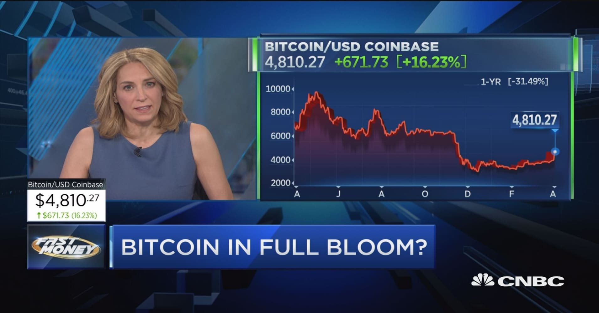 Bitcoin breaks out, but is this rally for real?