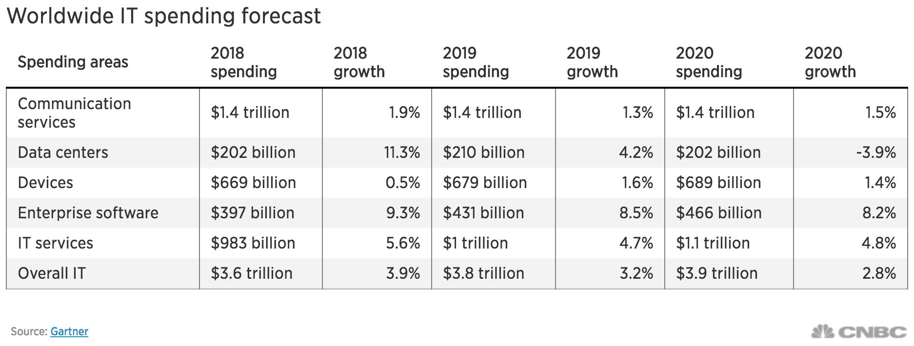 tech spending