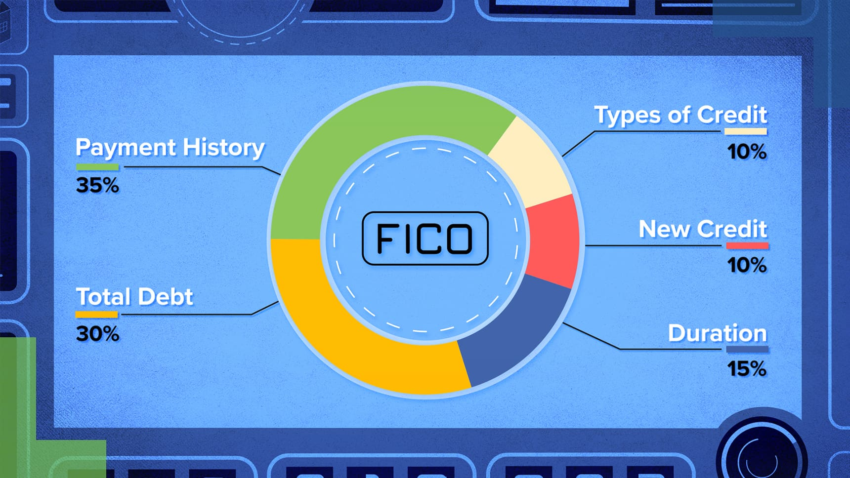 What your FICO score means and why you should pay attention