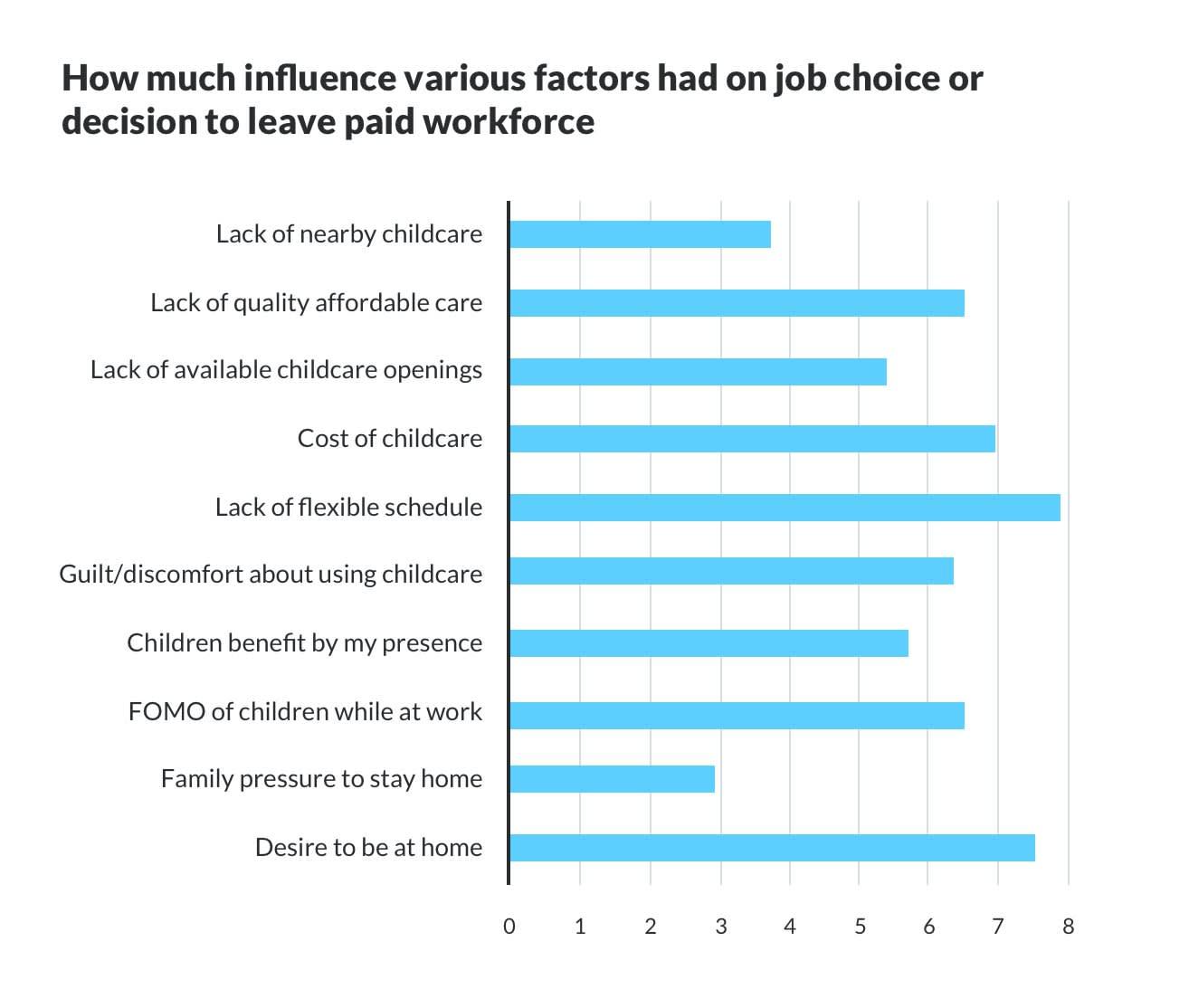 childcare chart1