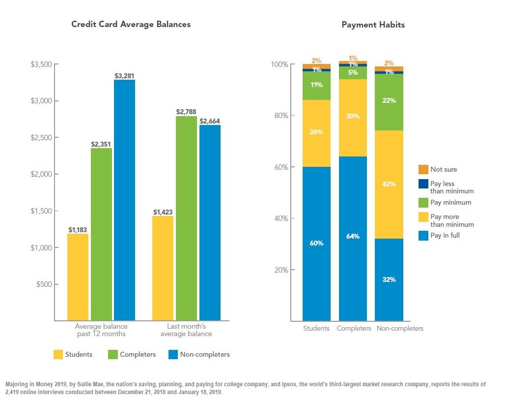 Student Vouchers Arent Working Heres Why >> College Students Who Use Credit Cards Carry 5 On Average Sallie Mae