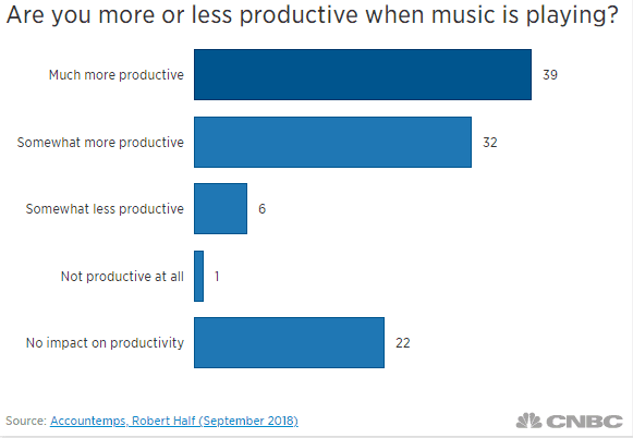 productivitymusic