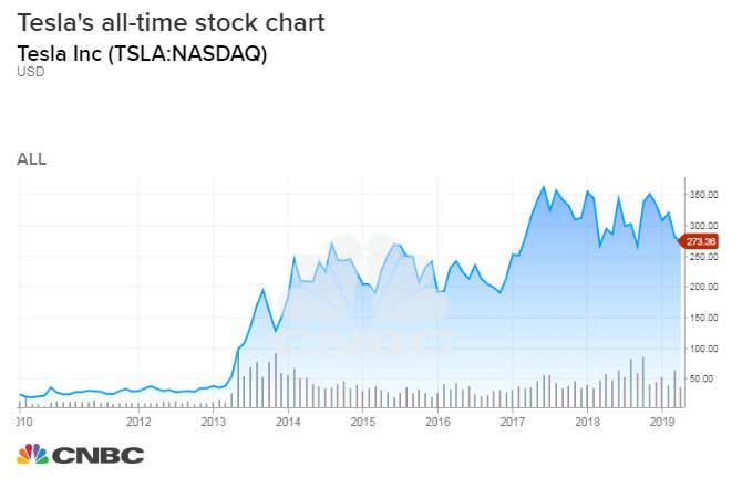 tesla all time stock chart