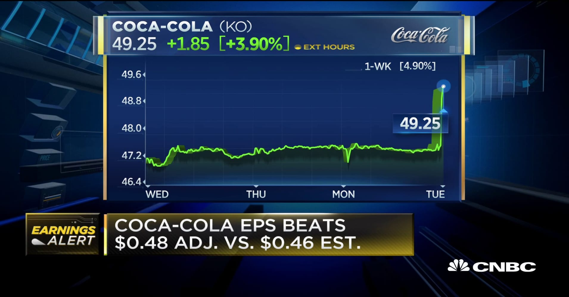 Coca-Cola shares jump 3% after earnings beat