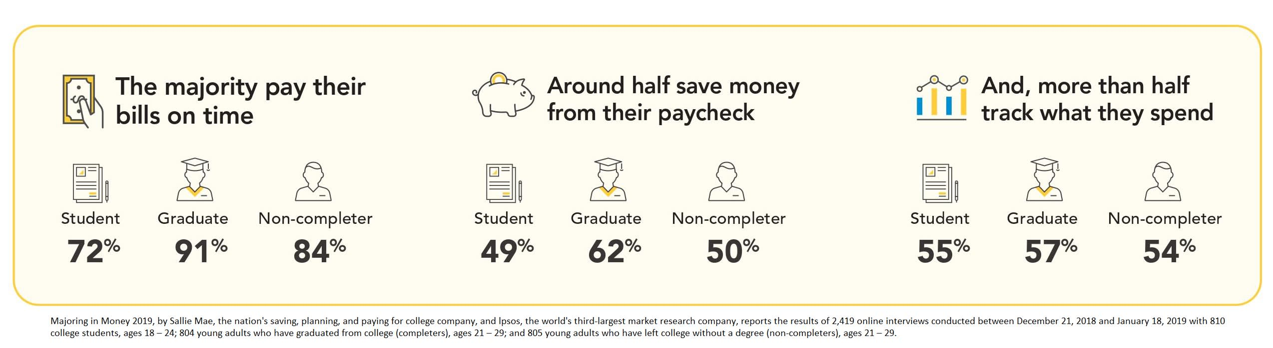 Only 11% of college students could answer these 4 money questions