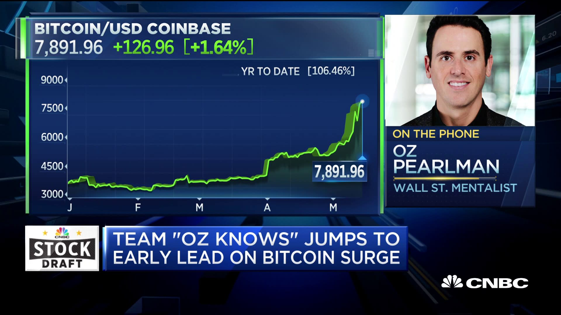 CNBC Stock Draft contestant Oz Pearlman is betting bitcoin will hit $12,000 by next year