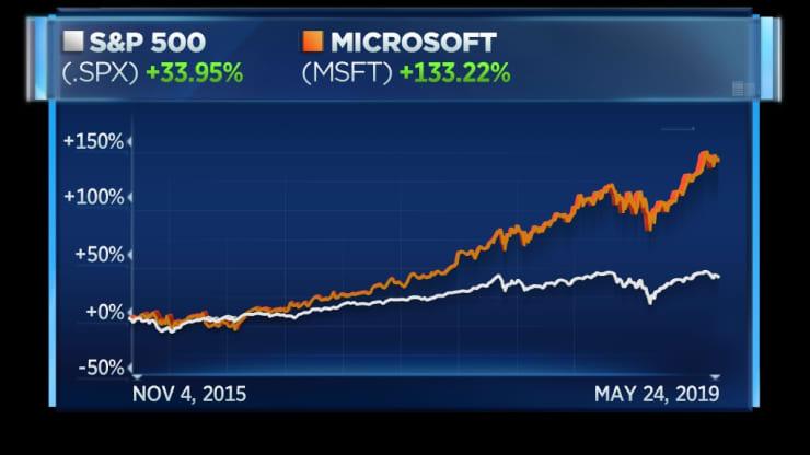 microsoft vs s&p 500